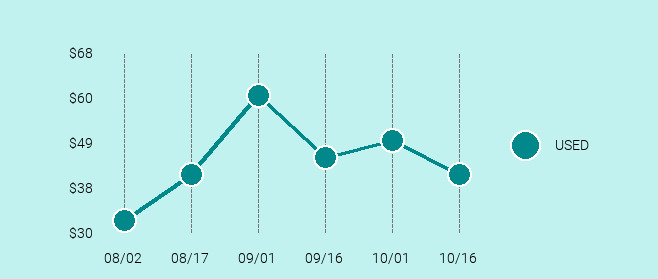Motorola Droid Maxx 2 Price Trend Chart Large