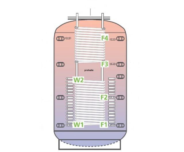 PRE KOMBIspeicher 2000L 2 WT für Heizung SOLAR Holzkessel Kamin Ofen Trinkwasser