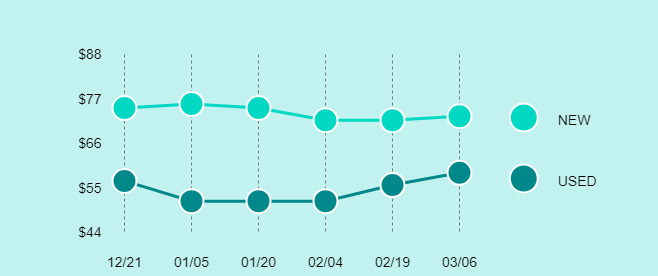 Roku Ultra 4660 Price Trend Chart Large