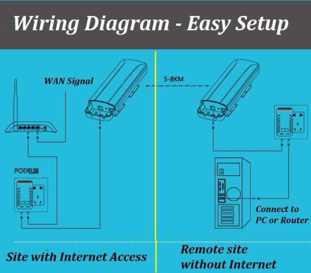 directional wifi antenna extend internet coverage 8km outdoor ap rh ebay com TV Antenna Grounding Diagram Pioneer Wiring-Diagram
