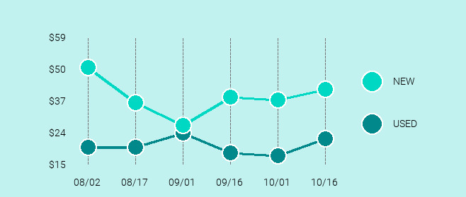 Amazon Fire Stick Price Trend Chart Large