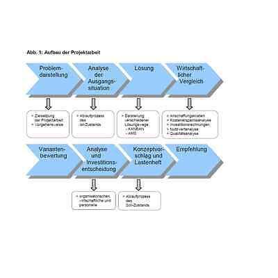 Technischer Betriebswirt TBW Projektarbeit Investitionsprüfung. Note GUT