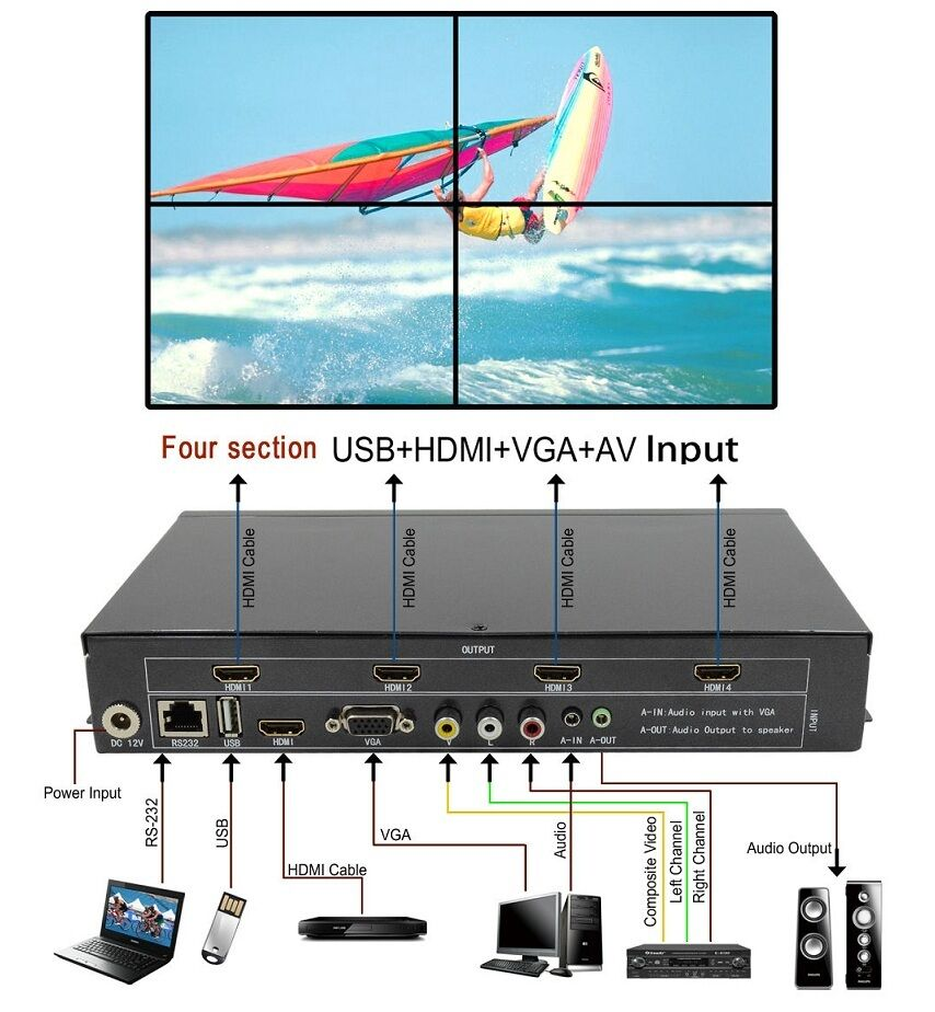 Details about 4 Channel HDMI VGA AV USB Video Processor 2x2 TV Projector  Video Wall Controller