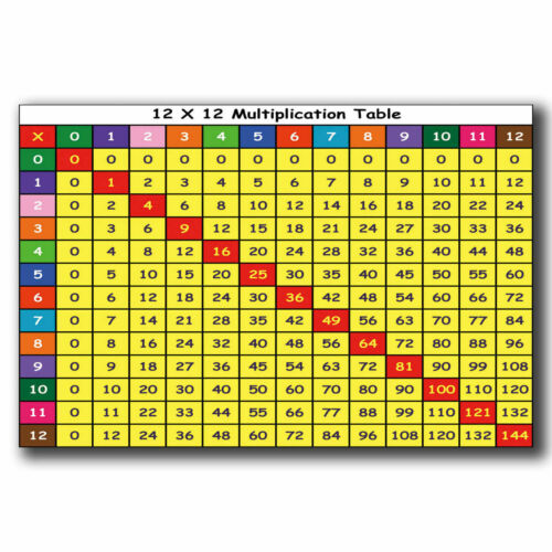 H616 New Mathematics multiplication table Custom Poster Print Art Decor