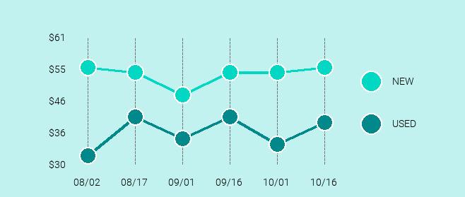 Google Chromecast Ultra Price Trend Chart Large