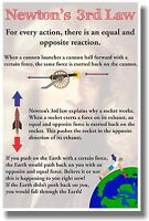 Newton's 3rd Law - Classroom Physics Science Poster