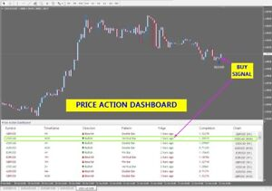 Dashboard price action forex factory