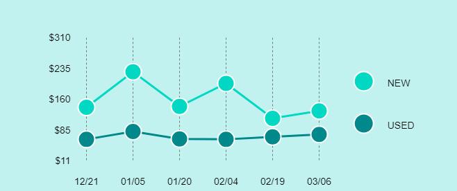 Samsung Galaxy Tab 4 Price Trend Chart Large
