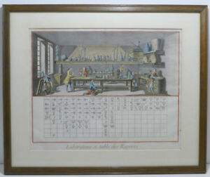 Colorierte-Abbildung-Laboratoire-et-Table-de-Reports-Encyclopedie-Diderot-1751