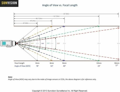 "50 Sunvision 420TVL Weatherproof Pinhole Box Spy Camera 1//4"" Sharp 3.7mm Lens"