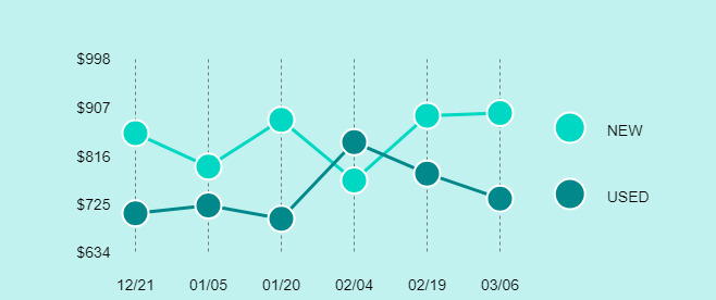 DJI Mavic Pro Platinum Price Trend Chart Large