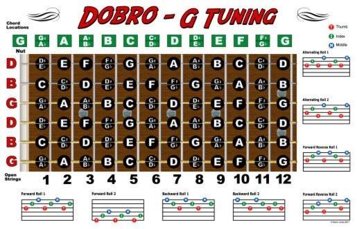 Dobro Fretboard Wall Chart Resonator Guitar Poster G Tuning Notes ...