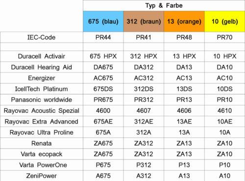 13 PR48 Hörgerätebatterien 10x 6er Blister Farbe Orange 60x Varta Ecopack Gr