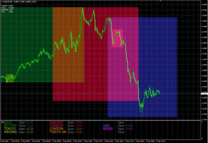 Sessions idicator forex factory