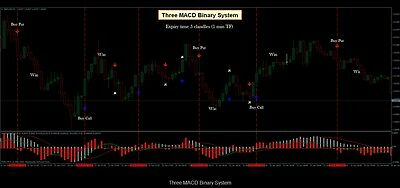 Binary options trading signals ukc baby betting squares