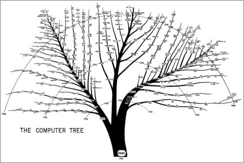 Many Sizes; Tree Of Us Army Computer Evolution From Eniac To 1961 Histor Poster