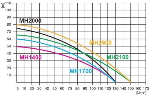 Wasserpumpe 130 l//min 2 kW 230V Jetpumpe Gartenpumpe Hauswasserwerk Kreiselpumpe