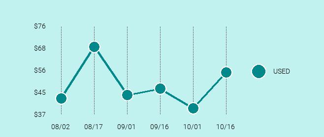 Motorola Droid Turbo Price Trend Chart Large