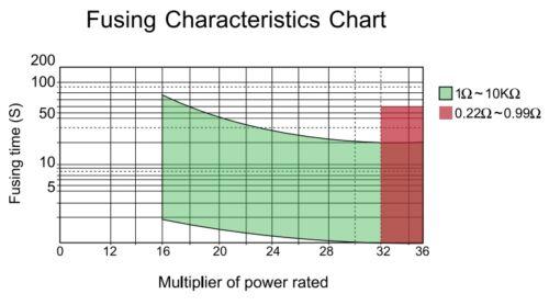 10 PCs copia de seguridad resistencia fusible resistencia 1w 270r 10/% 3,5x10mm 350ppm//c