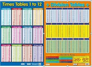 Division-Poster-Times-Tables-Poster-Educational-A2-size