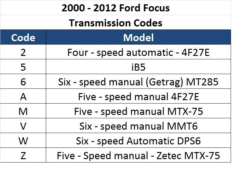 ford focus transmission codes