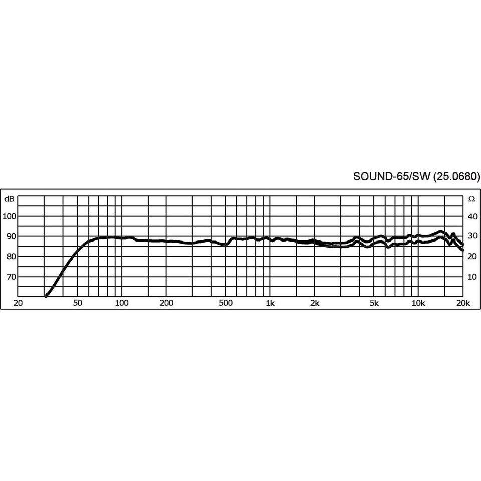 Højttaler, IMG Stage Line, Sound-65/SW.