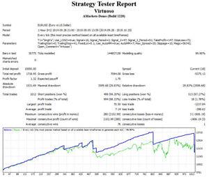 Virtuoso Ea Forex Expert Advisor For Mt4 Ebay