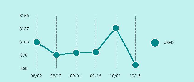 Atari 5200 Price Trend Chart Large