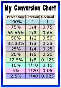 Prime Details About Conversion Chart A4 Laminated Poster Maths Fractions Decimals Percentages Download Free Architecture Designs Pushbritishbridgeorg