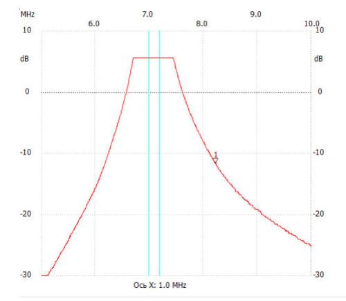 "12V Universal Bandpass Filters for HF Transceivers /""BPF-6/"" KIT 6 bands"