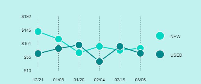 Nintendo Famicom Price Trend Chart Large