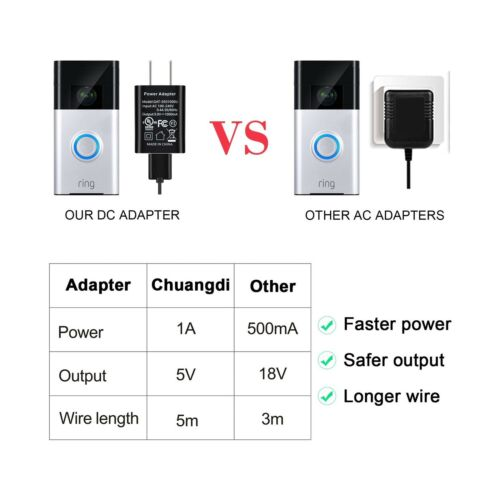 Power Adapter and 16 ft// 5 m Charge Cable Compatible with Ring Video Doorbell...