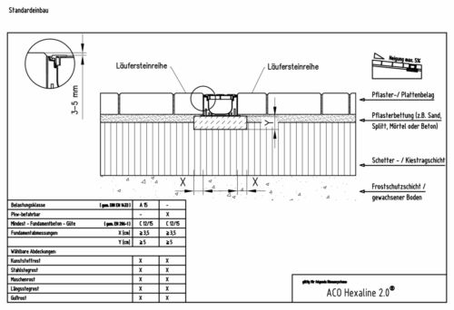 2x1m ACO Hexaline2.0 Entwässerungsrinne Voronoi Gussrost 2x0,5m Horizontalablauf