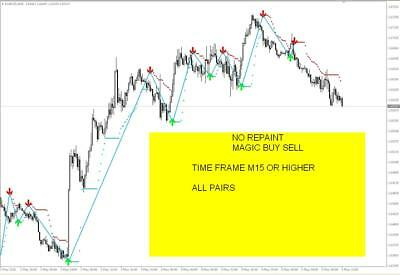 What is the magic no to a forex currency