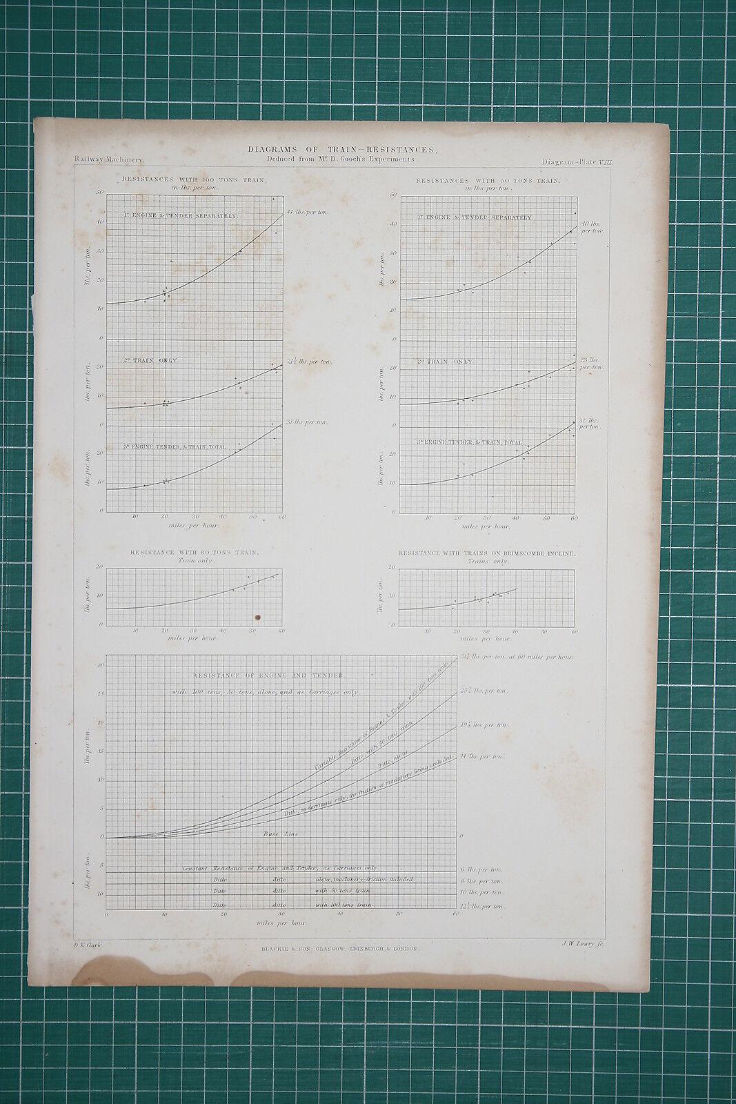 1860 gree LOCOMOTIVE PRINT  DIAGRAMS OF  TRAIN RESISTANCES GOOCH'S EXPERIMENTS  migliori prezzi e stili più freschi