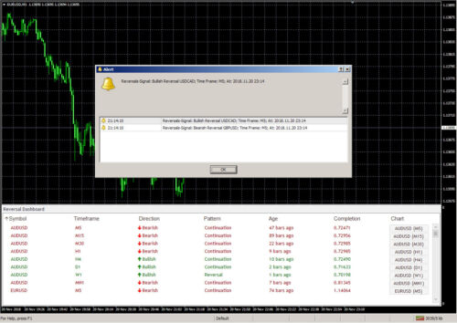 Reversal Dashboard Forex Mt4 Indicator