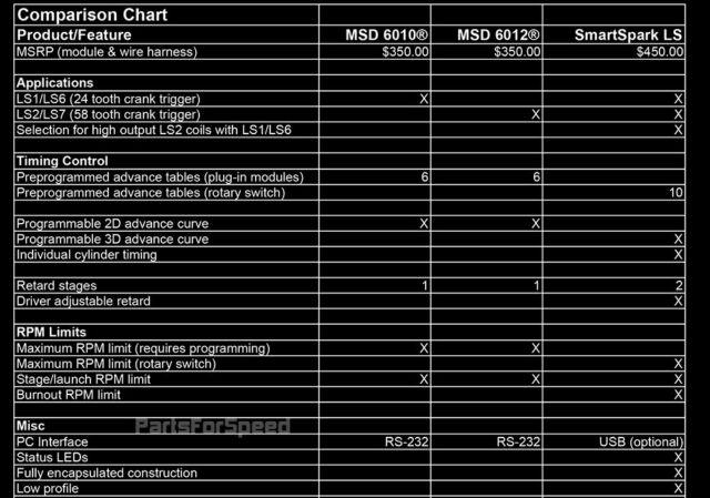 daytona sensors upgrade existing msd 6010 6012 ignition controller usb data  log for sale online   ebay
