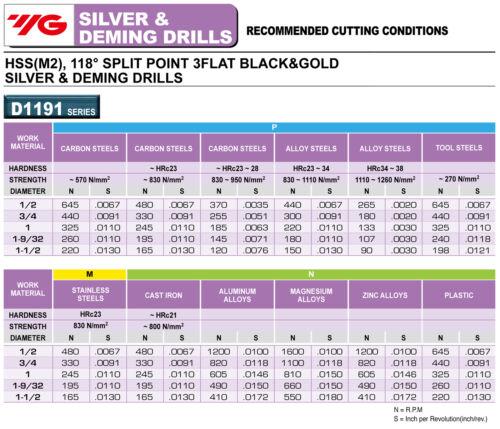 "25//32/"" Black /& Gold 1//2/""Shank Silver /& Deming Drill 118°Split Point YG1 D1191050"