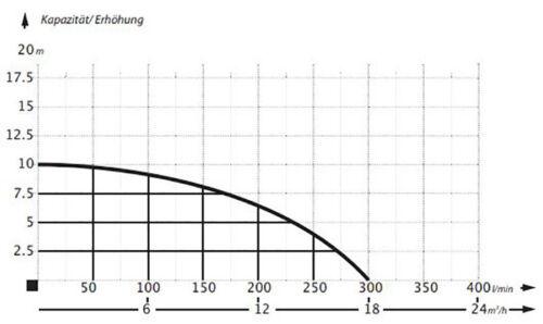 Hochleistungs Wasserpumpe 18000 l//h Schmutzwasserpumpe Tauchpumpe Hochwasser Neu