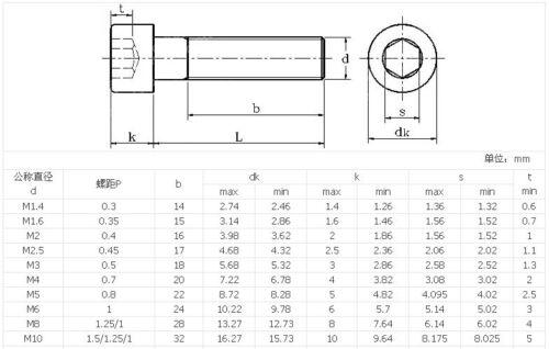 5-100pcs  DIN912 M4 Black 12.9 Carbon Steel Hex Socket Head Cap Screw