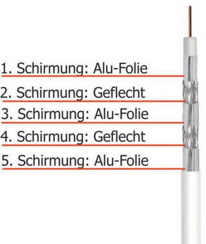 für HD Antennenkabel 135 dB A+ 5-fach geschirmt UltraHD 3D 100 m Koax Kabel