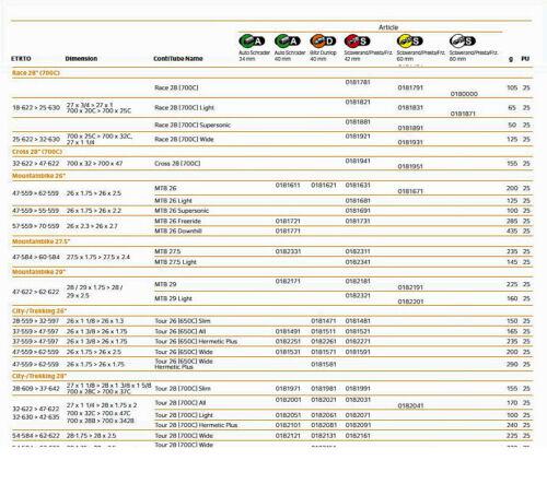 "NEW 2021 Continental Race 28 Bicycle Tube 28/"" 700c x 25-32c Presta 42mm Stem"