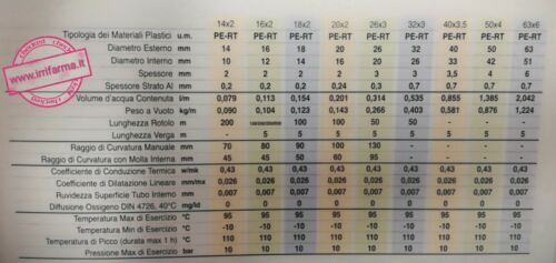 Tubo Multistrato 16 20 26 Pert//Al//Pert Sanitario Riscaldamento in Rotoli Comisa