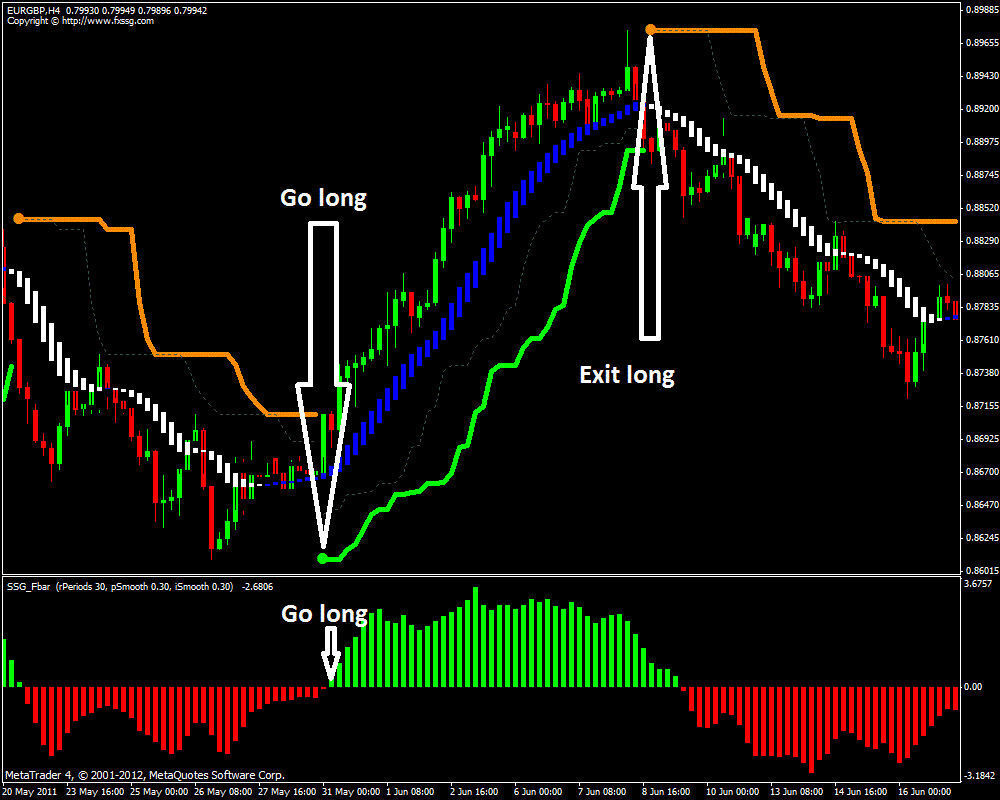 Forex indicator gets