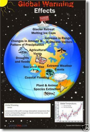 the dangers and causes of global warming