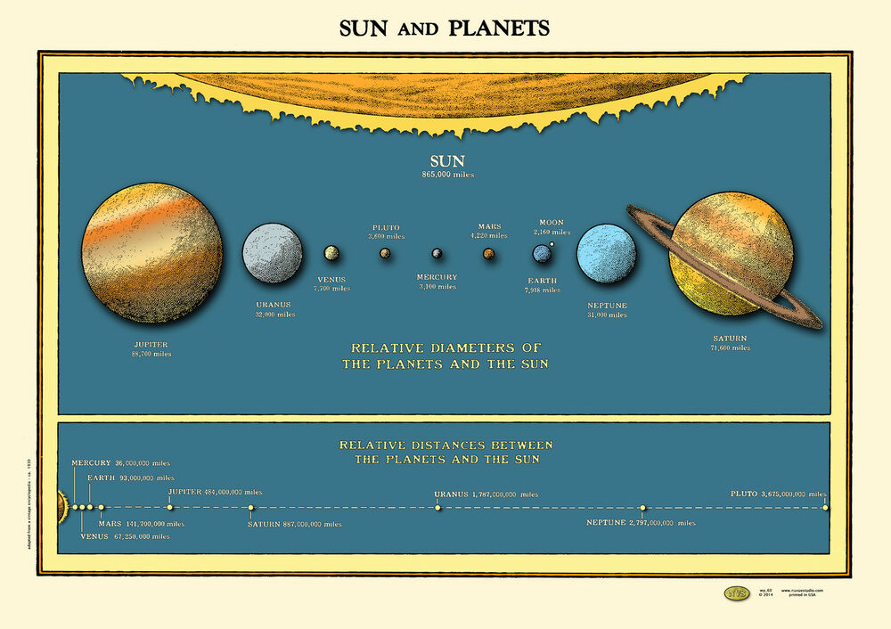 map of sun and planets - photo #44