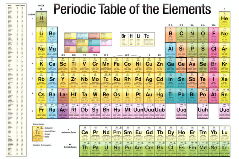 Periodic table of the elements white scientific chart for 99 periodic table