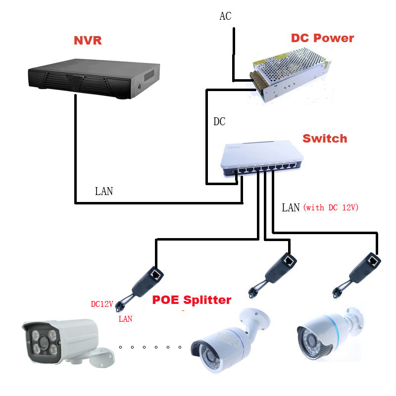 poe power kits for ip cctv cameras 1 switch 6 splitter