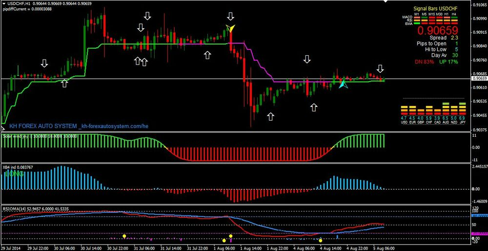 Best Forex Collection Software Robots EA MT4 Trading systems Indicators Strategy | eBay