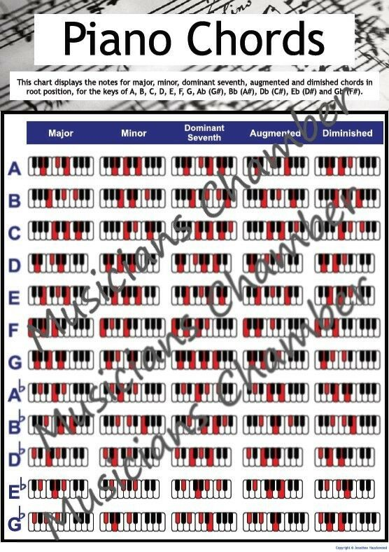 Piano  U0026 Keyboard Chord Chart - A4